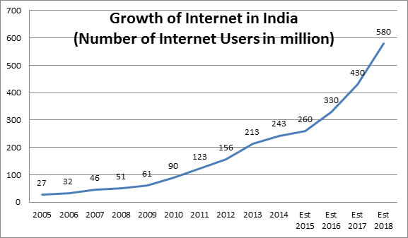 growth of internet of india