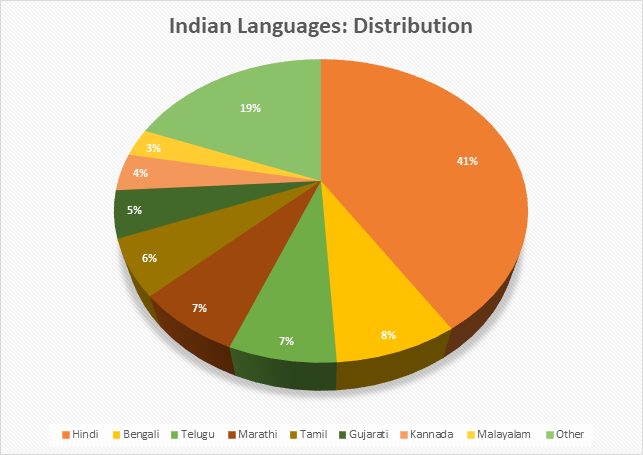 indian language chart